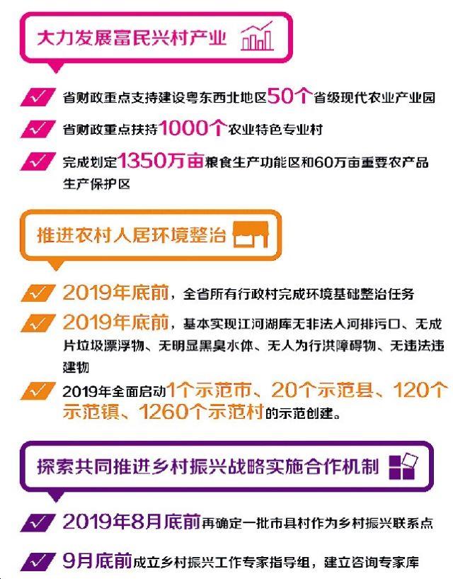 广东发布2019年乡村振兴战略实施工作要点