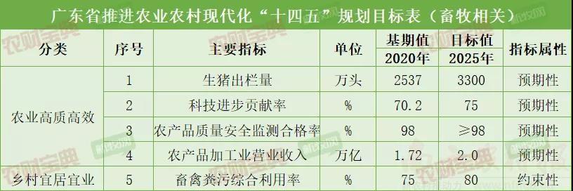 """《广东省推进农业农村现代化""""十四五""""规划》公布!九大指导思想与畜牧业密切相关"""